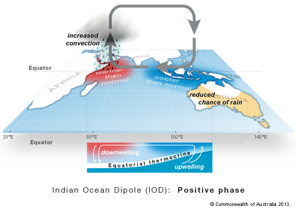 Positive Indian Ocean Dipole